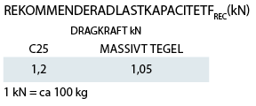 Lastkapacitet Betongankare