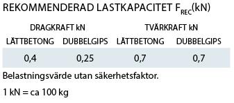 Lastkapacitet Skivinfästning XL