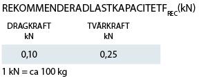 Lastkapacitet Gipsankare Jet Plugg