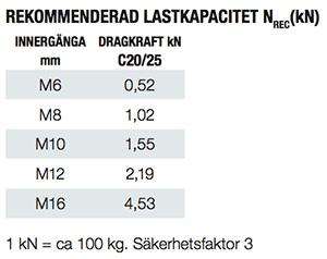 Lastkapacitet Slagankare ESA